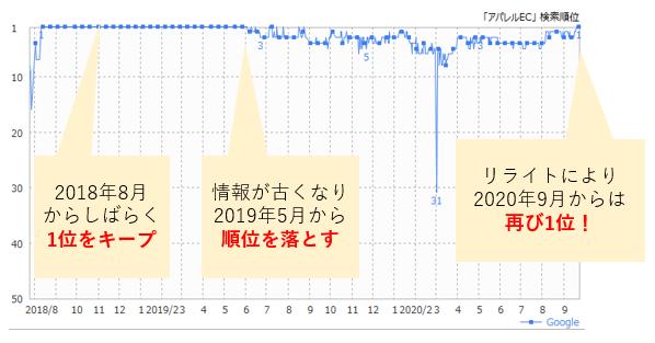 SEO順位がリライトにより順位が復活したグラフ