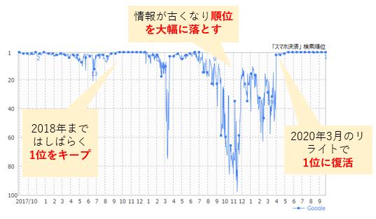 リライトでSEO順位を賦活させた事例のグラフ